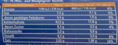 Buttermilch Brötchen - Nährwertangaben - de