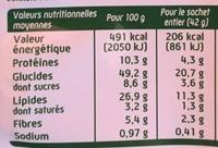 Lot de 2 Dixi - Nutrition facts