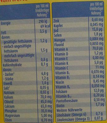 Anfangsmilch - Voedingswaarden - de