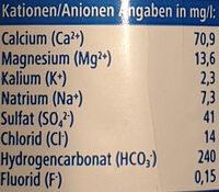 Natürliches Mineralwasser classic - Informations nutritionnelles - de