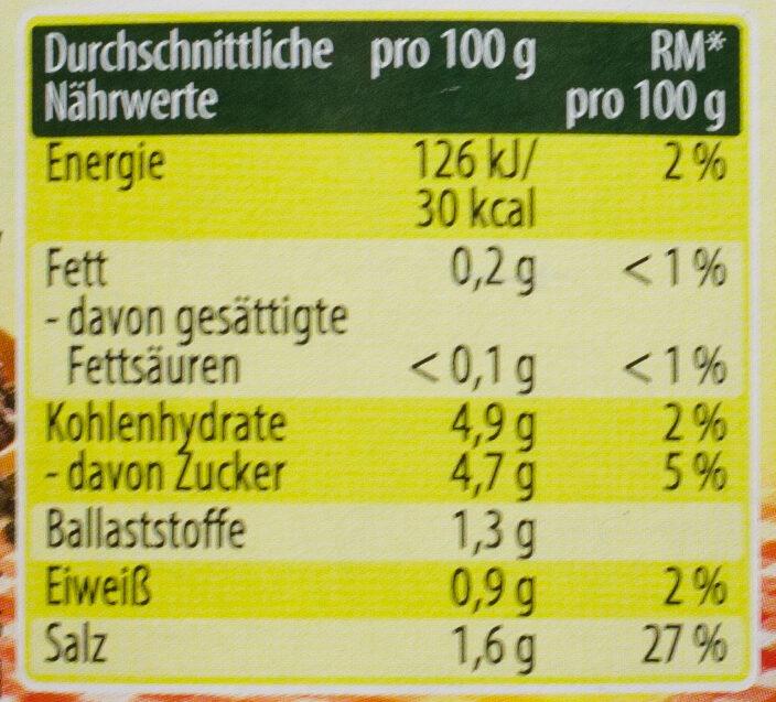 Holzfäller Gurken - Informations nutritionnelles - de