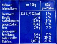 Maiskolben - Nährwertangaben