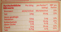 Pennenudeln mit Hähnchenbrust - Voedingswaarden - de