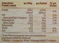 Semmel Knödel - Nutrition facts