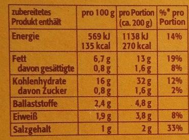 Rösti - Voedingswaarden