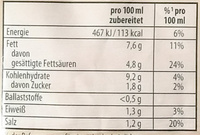 Zitronen Butter Sauce - Knorr - 52 G - Nutrition facts
