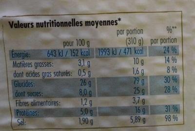 Edogawa, Sushi Box Matsu, (4 nigri saumo- 4 nigris crevette-2 california roll- 1 futomaki) - Nutrition facts