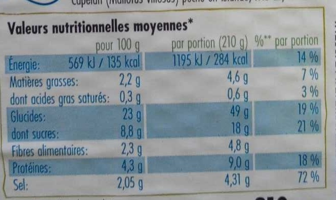 11 Sushi Box Taito - Informations nutritionnelles