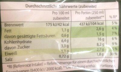 Tomaten suppe - Valori nutrizionali - de