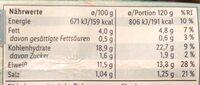 Feine Potionsfilets Bier Backteig - Nährwertangaben - de