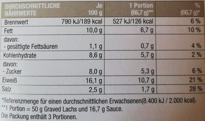 Graved Lachs mit Dill Senf Honig Sauce - Nutrition facts - de