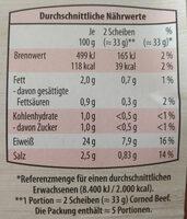 Deutsches Corned Beef mit Paprika - Voedingswaarden