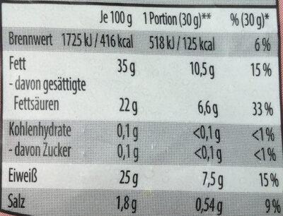 Cheddar - Voedingswaarden