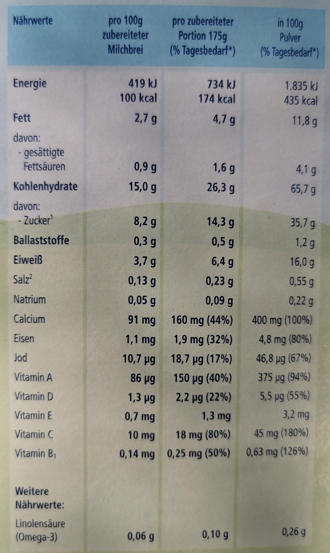 Bio Milchbrei Kindergrieß - Voedingswaarden - de