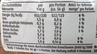 Die Bauernschnitten - Nutrition facts