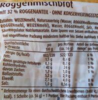 Die Bauernschnitten - Valori nutrizionali - de