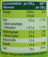 Feine Cornichons - Nutrition facts