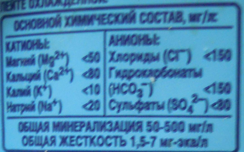 Bon aqua - Valori nutrizionali - ru