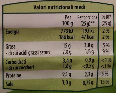 Affettato con cetriolo - Nutrition facts