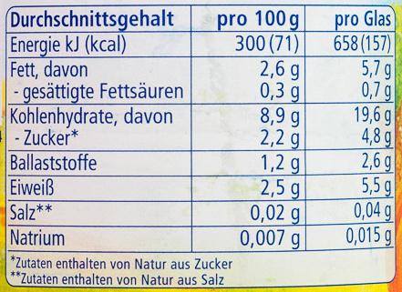 Kürbis mit Reis und Huhn - Nutrition facts