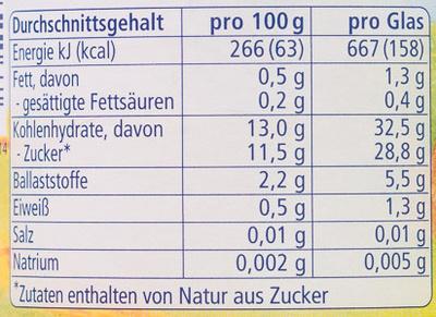 Feines Fruchtallerlei - Informations nutritionnelles