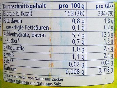 Gemüse mit Polenta - Nährwertangaben