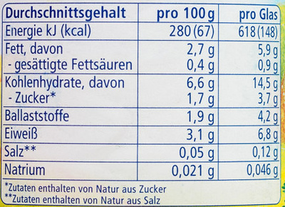 Karotten, Fenchel mit Dinkelspaghetti und Lachs - Informations nutritionnelles - de