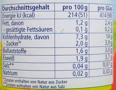 Linsengemüse mit Couscous - Voedingswaarden