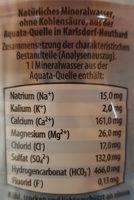 Natürliches Mineralwasser still - Inhaltsstoffe