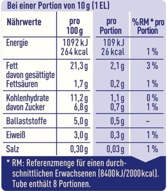 scharfer Meerrettich - Nährwertangaben - de