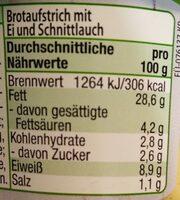 Brotaufstrich mit Ei und Schnittlauch - Nährwertangaben - de