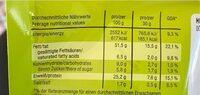 Pistazien - Informations nutritionnelles - de