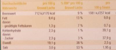 Milder Graved Lachs - Nutrition facts - de