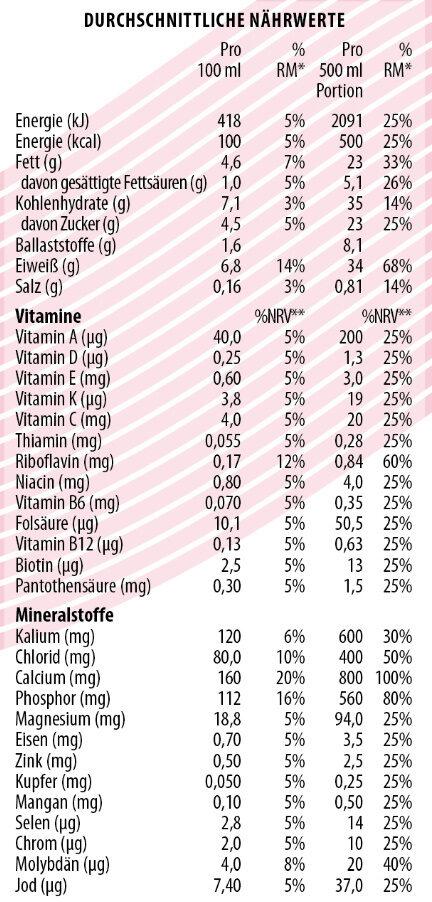 YFood Drink Fresh Berry - Nährwertangaben - de