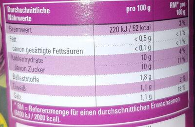Delikatess Rothkohl - Nährwertangaben