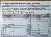 Delikatess Putenbrust - Nutrition facts - de