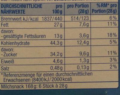 Milch-Snack mit Honig - Nährwertangaben