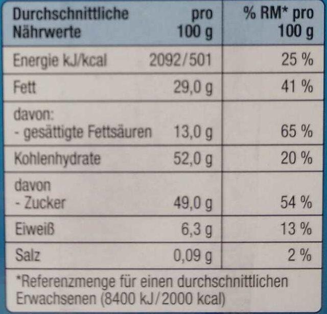Mini Lieblingsstücke - Nutrition facts