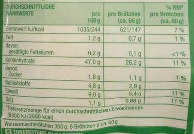 Gute Laune Bauernbrötchen - Nutrition facts