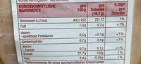 Delikatess Putenbrust mit Paprikarand - Valori nutrizionali - en