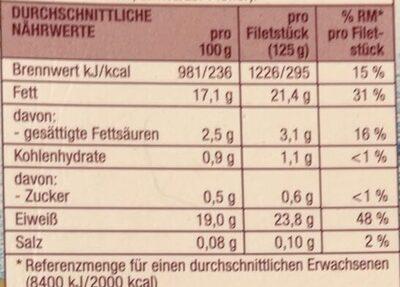 Norwegische Lachsfilets - Informations nutritionnelles - de