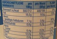 Bock Würstchen - Voedingswaarden