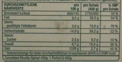 Cannelloni Ricotta-Spinat - Nutrition facts