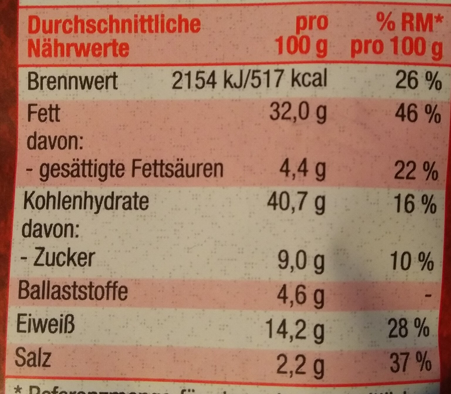 Erdnüsse im Teigmantel Paprika - Nährwertangaben - de