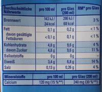 Entrahmte H-Milch - Informations nutritionnelles - de