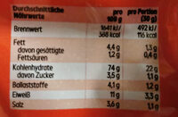 Knusprige Salzstangen - Nutrition facts