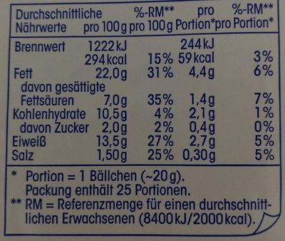 Frikadellen-Bällchen - Nährwertangaben