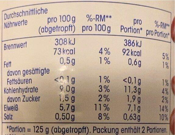 Kidney-Bohnen - Nutrition facts - de