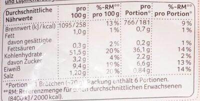 Sonntags Brötchen - Nutrition facts - de
