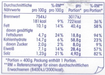 Ricotta-Spinat Cannelloni - Nutrition facts